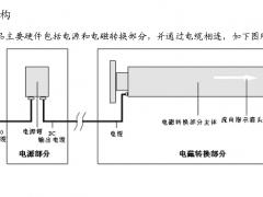 油田高效电磁防蜡器