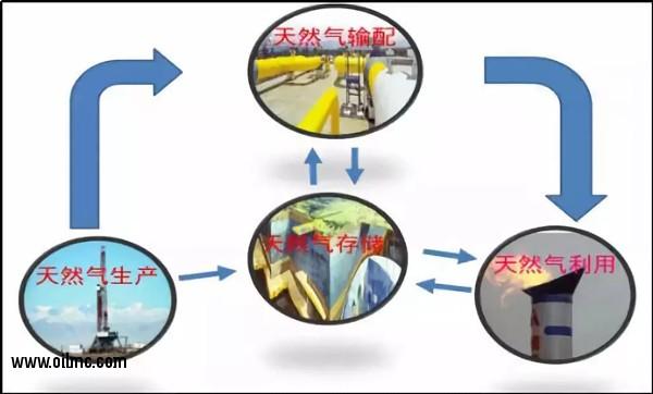 地下储气库在天然气产业链的作用
