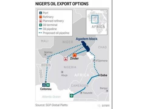 中石油投资一条1982公里长的尼贝输油管道